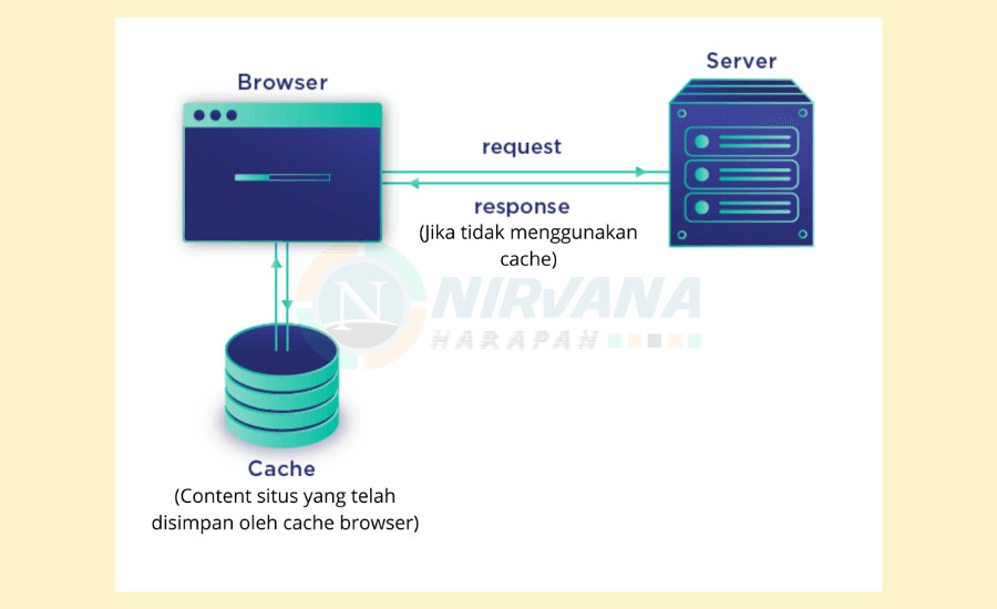 ilustrasi sistem cache browser